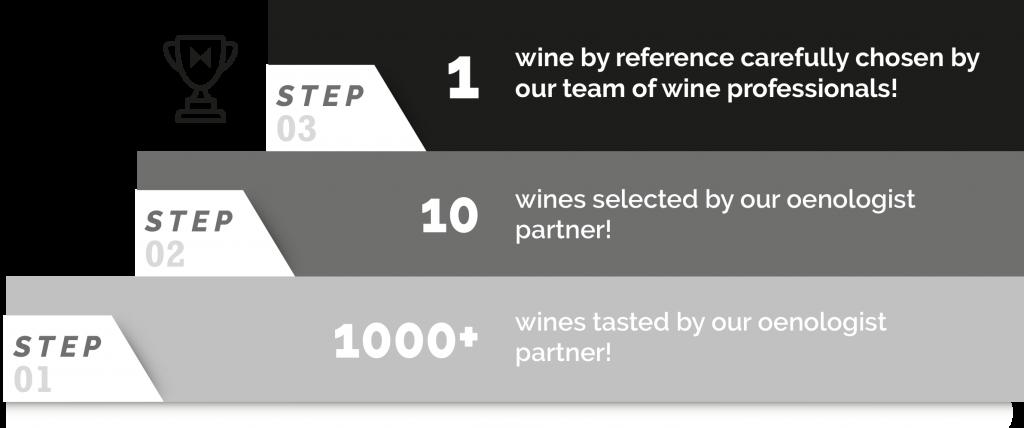 Quality One To Wine